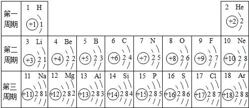 核电荷数为1~18的元素的原子结构示意图等信息如下