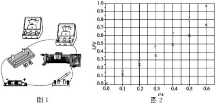 于是用伏安法测量其电阻值