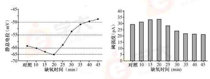 影响酶催化反应速率的因素有温度