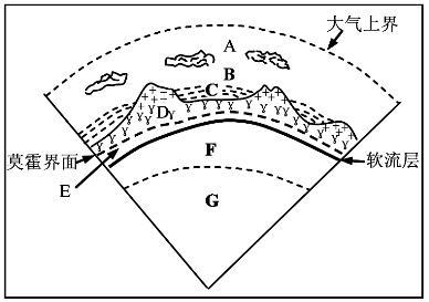 """读""""地震波速度与地球内部构造示意"""""""