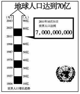 读世界人口增长统计图,回答1 3题 题库 e学大