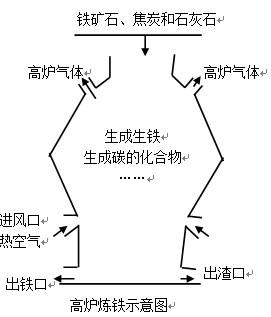 乙图是炼铁高炉示意图