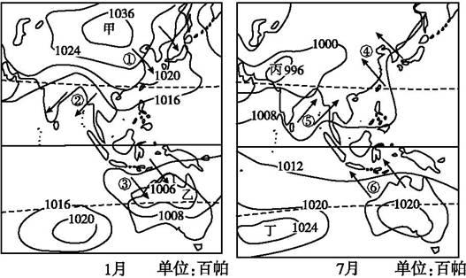 """读""""世界某区域1月和7月海平面气压和风图"""",①~⑥处的箭头表示风向图片"""