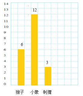 人教版小学数学四年级上册第七单元 条形统计图 同步测试