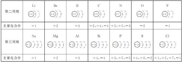 素的原子结构示意图