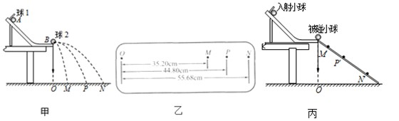 用半径相同的小球1和小球2的碰撞验证动量守恒定律,实验装置如图甲所示,斜槽与水平槽圆滑连接.安装好实验装置,在地上铺一张白纸,白纸上铺放复写纸,记下重锤线所指的位置O.实验步骤如下: 步骤1:不放小球2,让小球1从斜槽上A点由静止滚下,并落在地面上.重复多次,用尽可能小的圆,把小球的所有落点圈在里面,其圆心就是小球落点的平均位置; 步骤2:把小球2放在斜槽前端边缘位置B,让小球1从A点由静止滚下,使它们碰撞.重复多次,并使用与步骤1同样的方法分别标出碰撞后两小球落点的平均位置; 步骤3:用刻度尺分别测量