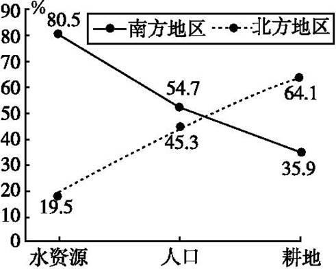美国耕地面积_黑龙江人均耕地面积