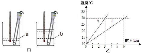 选用相同电加热器的目的是:使水和煤油在相同时间内