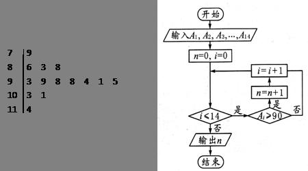 左图是某高三学生进入高中三年来的数学考试成绩的茎